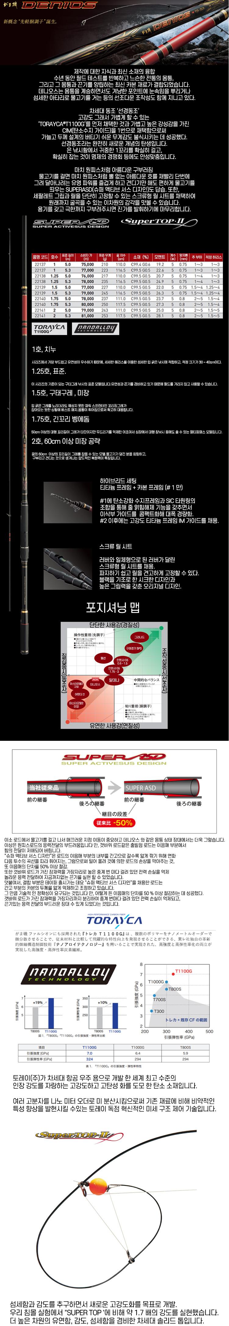 신신정품 가마가츠 G-ISO 데니오스 1.25-50